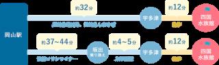 宇多津駅からの四国水族館のアクセス